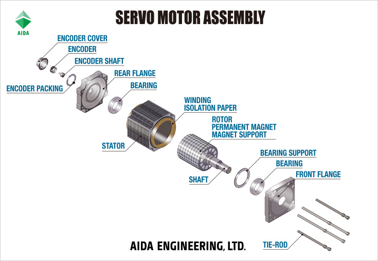 Servo Motors Aida S Technologies Aida Engineering Ltd